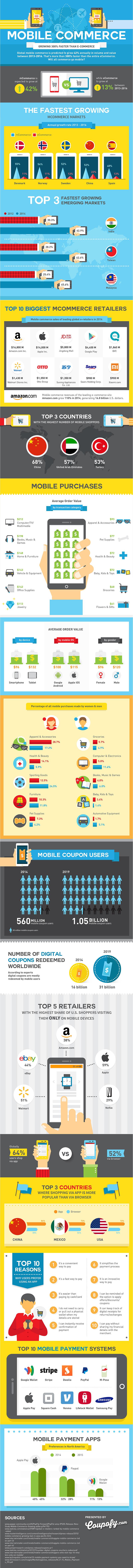 Mobile Commerce Wachstum Infografik