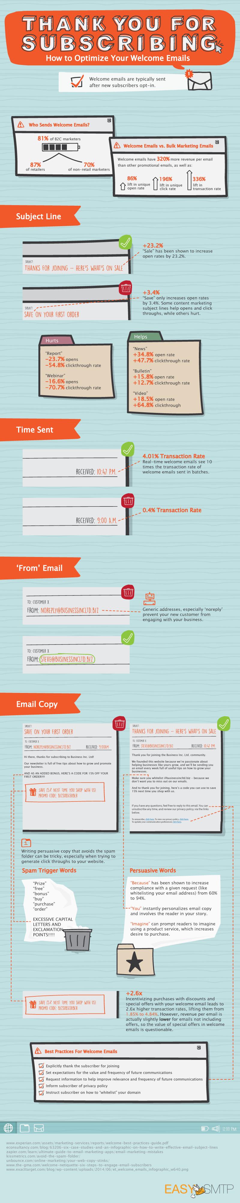 Welcome Mail Optimierungen