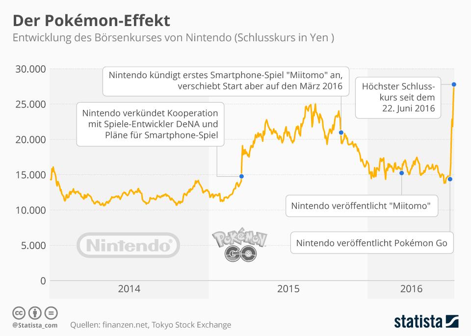 Effekte von Pokémon Go Börsen Kurs Nintendo