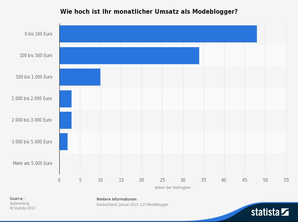 Verdienst deutscher Modeblogger monatlicher Umsatz