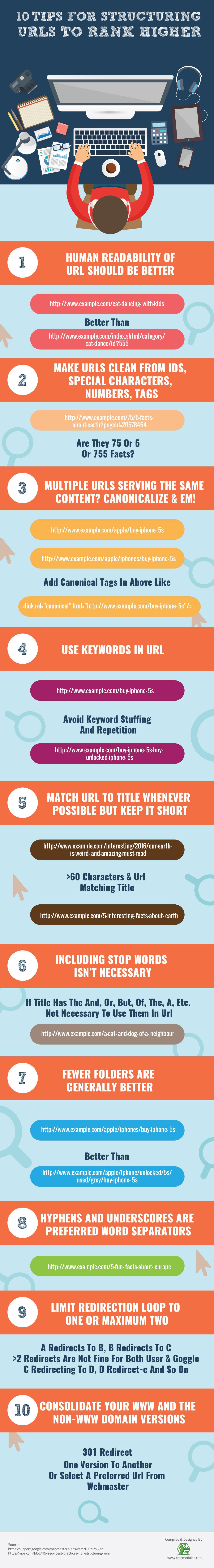 Optimale URL-Struktur Infografik