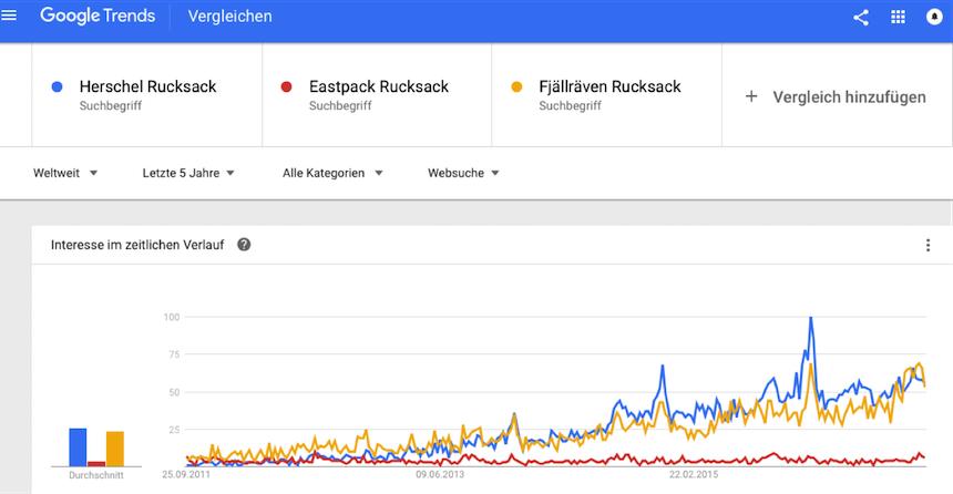 Online Marketing für KMU Herschel Rucksack Google Trends