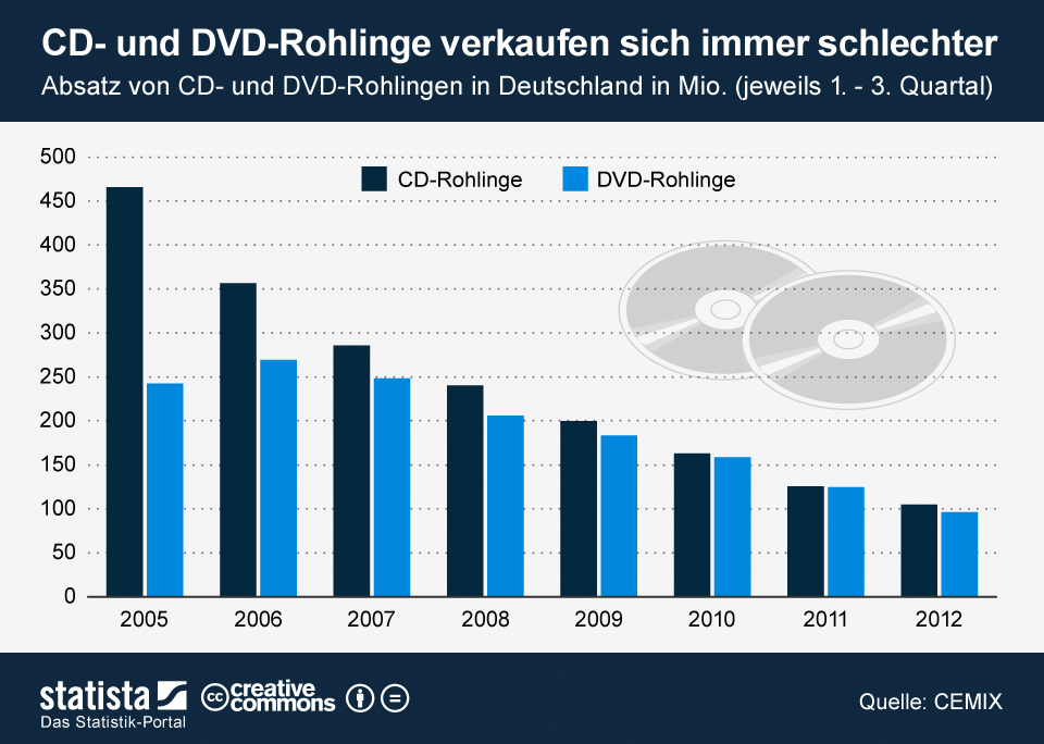 Online Marketing für KMU Absatz DVD & CD Rohlinge