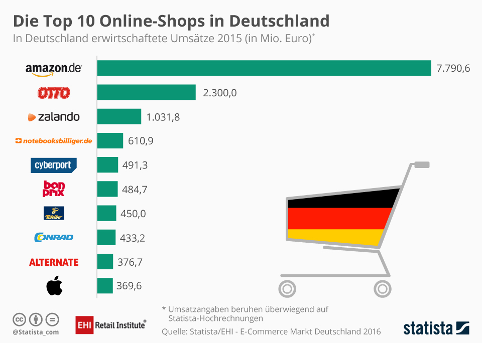 Online Marketing für KMU Top10 Online-Shops